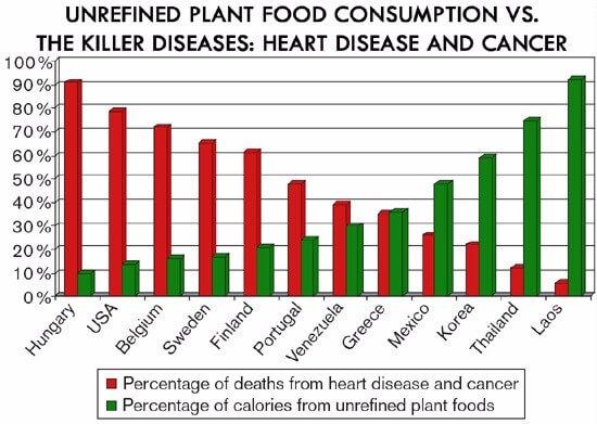 Unrefined Plant Food Consumption vs Killer Diseases