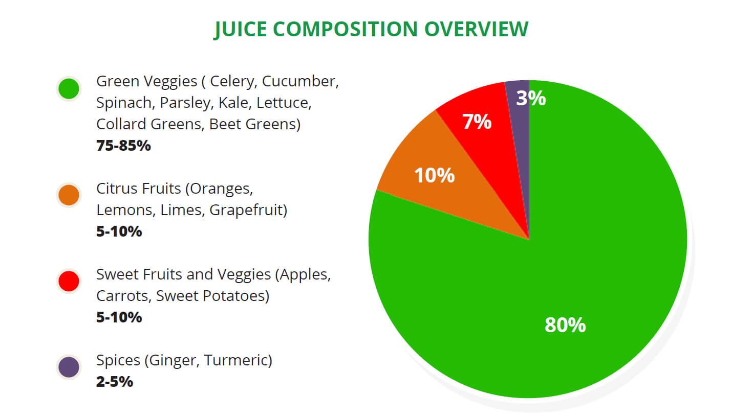 Juice Composition Overview